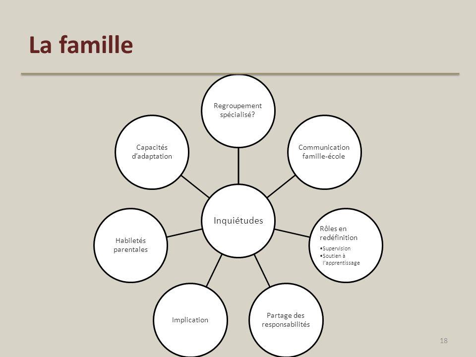 La famille Inquiétudes Regroupement spécialisé? Communication famille-école Rôles en redéfinition Supervision Soutien à lapprentissage Partage des res