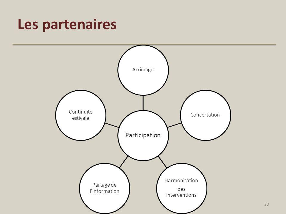 Les partenaires Participation ArrimageConcertation Harmonisation des interventions Partage de linformation Continuité estivale 20
