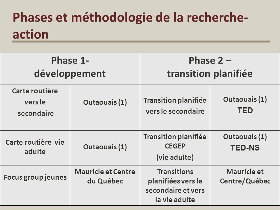 Phases et méthodologie de la recherche- action 7 Phase 1- développement Phase 2 – transition planifiée Carte routière vers le secondaire Outaouais (1)