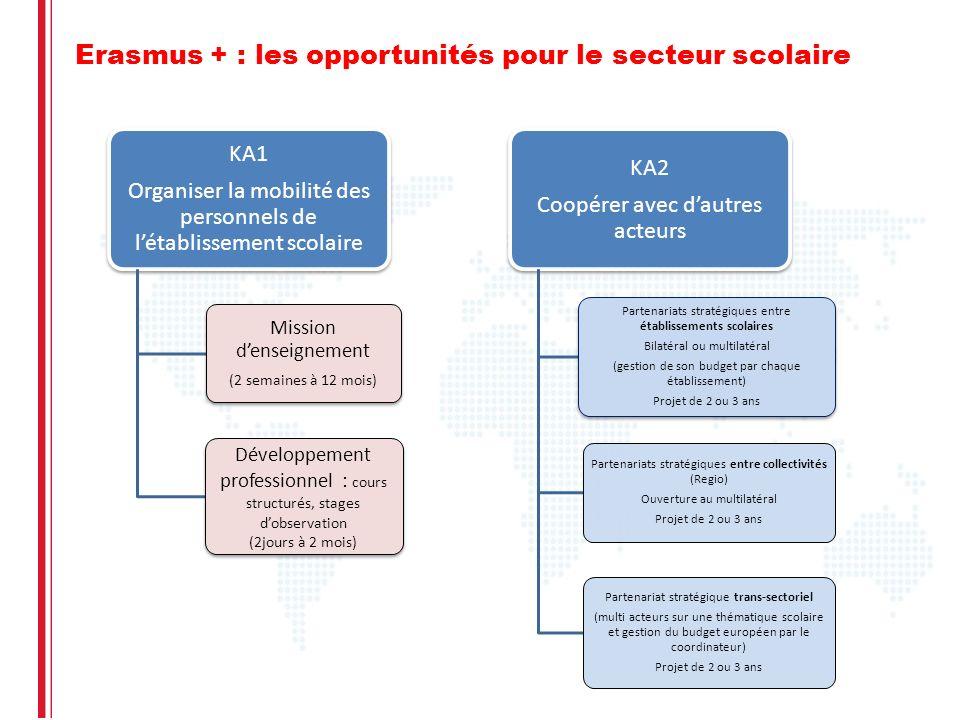 Erasmus + : les opportunités pour le secteur scolaire KA1 Organiser la mobilité des personnels de létablissement scolaire Mission denseignement (2 sem