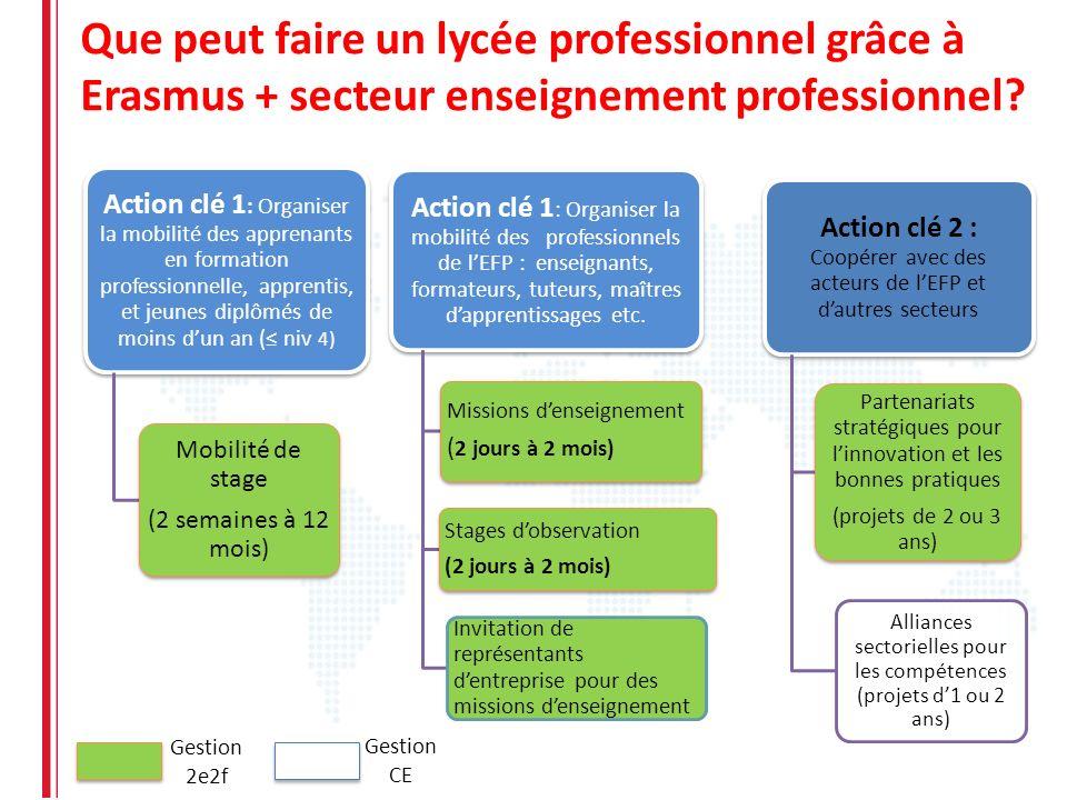 Que peut faire un lycée professionnel grâce à Erasmus + secteur enseignement professionnel? Action clé 1 : Organiser la mobilité des apprenants en for