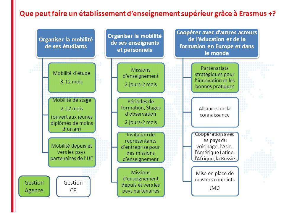 Que peut faire un établissement denseignement supérieur grâce à Erasmus +? Gestion Agence Gestion CE