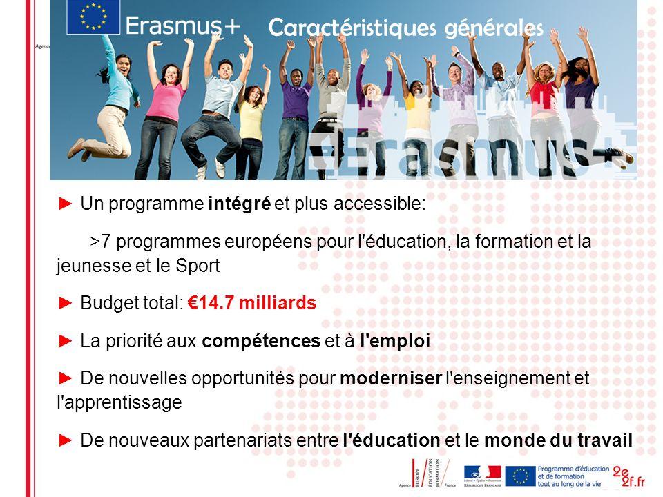 Erasmus+ 2014-2020 : 3 actions clés Un programme unique intégré Erasmus + 1 MOBILITE 3 Soutien aux POLITIQUES publiques 2 COOPERATION pour linnovation et les bonnes pratiques + Activités spécifiques: Jean Monnet Sport Programmes 2007-2013 Jeunesse en action Jeunesse en action Erasmus Mundus, Tempus, Erasmus Mundus, Tempus, EFTLV Grundtvig Erasmus Leonardo Comenius EFTLV Grundtvig Erasmus Leonardo Comenius 63%28%4,2% Alfa, Edulink, Programmes bilatéraux Alfa, Edulink, Programmes bilatéraux pour tous les secteurs de lEF et Jeunesse