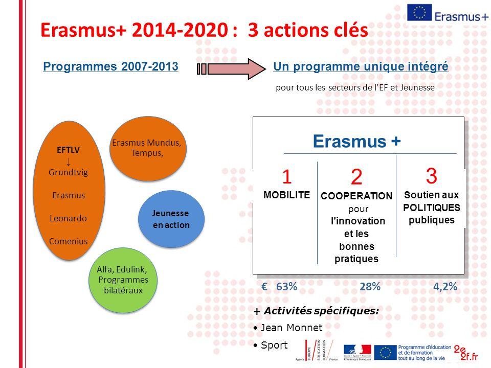 Erasmus+ 2014-2020 : 3 actions clés Un programme unique intégré Erasmus + 1 MOBILITE 3 Soutien aux POLITIQUES publiques 2 COOPERATION pour linnovation
