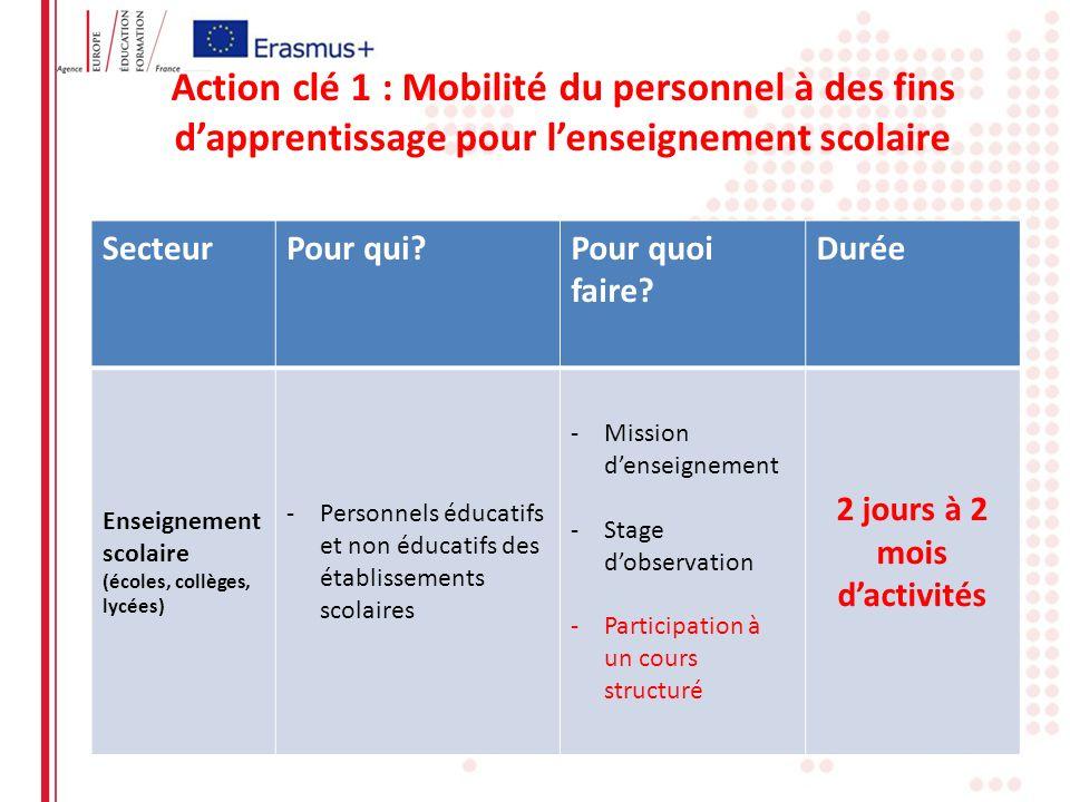Erasmus + : les opportunités pour le secteur scolaire KA1 Organiser la mobilité des personnels de létablissement scolaire Mission denseignement (2 semaines à 12 mois) Développement professionnel : cours structurés, stages dobservation (2jours à 2 mois) KA2 Coopérer avec dautres acteurs Partenariats stratégiques entre établissements scolaires Bilatéral ou multilatéral (gestion de son budget par chaque établissement) Projet de 2 ou 3 ans Partenariats stratégiques entre collectivités (Regio) Ouverture au multilatéral Projet de 2 ou 3 ans Partenariat stratégique trans-sectoriel (multi acteurs sur une thématique scolaire et gestion du budget européen par le coordinateur) Projet de 2 ou 3 ans
