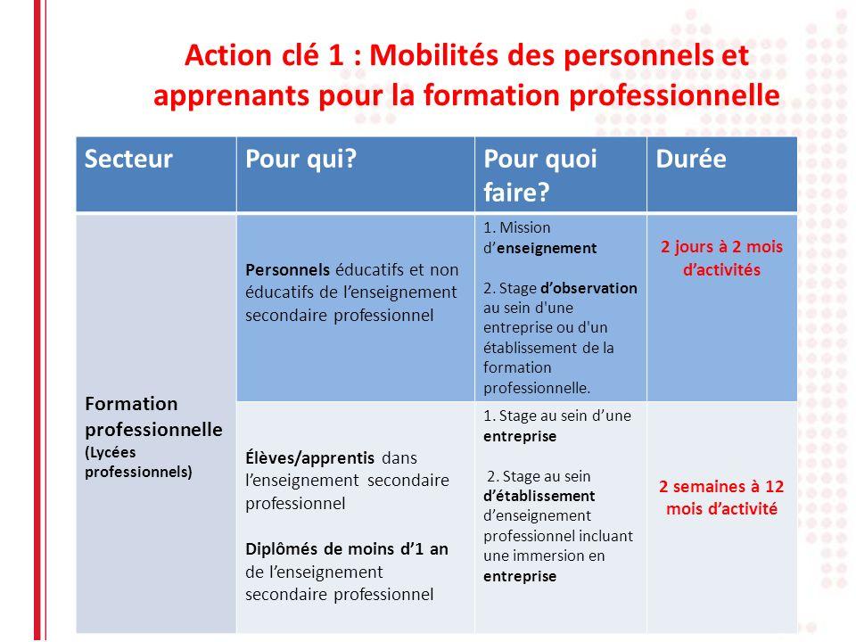 Action clé 1 : Mobilités des personnels et apprenants pour la formation professionnelle SecteurPour qui?Pour quoi faire? Durée Formation professionnel
