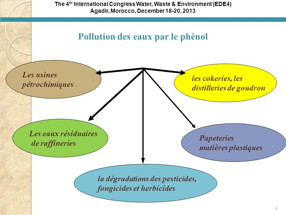 The 4 th International Congress Water, Waste & Environment (EDE4) Agadir, Morocco, December 18-20, 2013 Les usines pétrochimiques les cokeries, les di