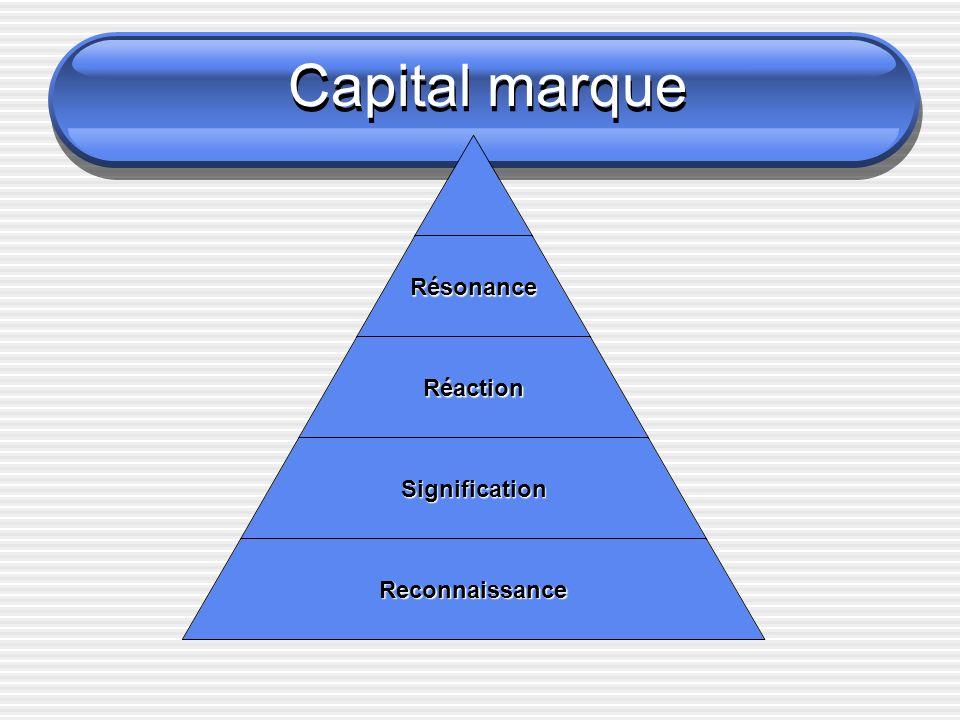 Capital marqueRésonance Réaction Signification Reconnaissance