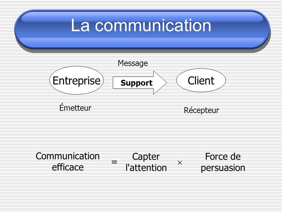 Entreprise Client Émetteur Récepteur Message Support Communication efficace = Capter l attention Force de persuasion La communication