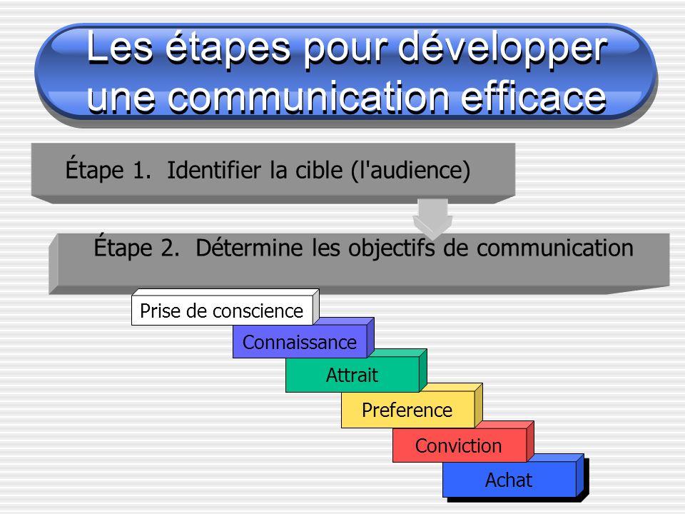 Étape 1. Identifier la cible (l'audience) Étape 2. Détermine les objectifs de communication Achat Conviction Preference Attrait Connaissance Prise de