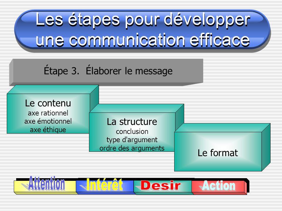 Étape 3. Élaborer le message Le contenu axe rationnel axe émotionnel axe éthique La structure conclusion type d'argument ordre des arguments Le format