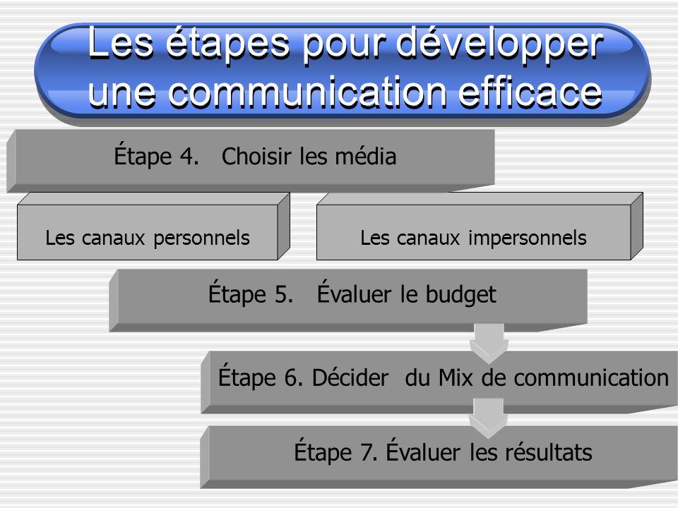 Les canaux impersonnels Étape 4. Choisir les média Les canaux personnels Étape 5. Évaluer le budget Étape 6. Décider du Mix de communication Les étape