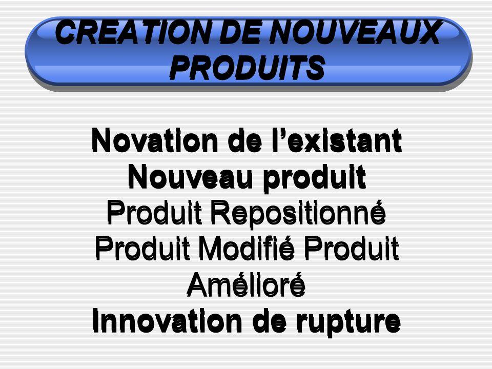 CREATION DE NOUVEAUX PRODUITS Novation de lexistant Nouveau produit Produit Repositionné Produit Modifié Produit Amélioré Innovation de rupture