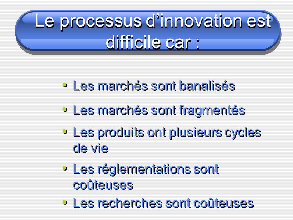 Le processus dinnovation est difficile car : Les marchés sont fragmentés Les produits ont plusieurs cycles de vie Les réglementations sont coûteuses Les recherches sont coûteuses Les marchés sont banalisés