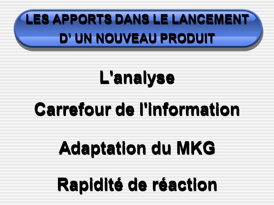 LES APPORTS DANS LE LANCEMENT D UN NOUVEAU PRODUIT L'analyse Carrefour de l'information Adaptation du MKG Rapidité de réaction