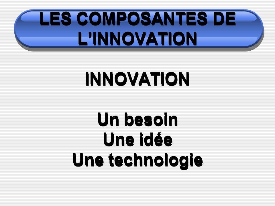LES COMPOSANTES DE LINNOVATION INNOVATION Un besoin Une idée Une technologie