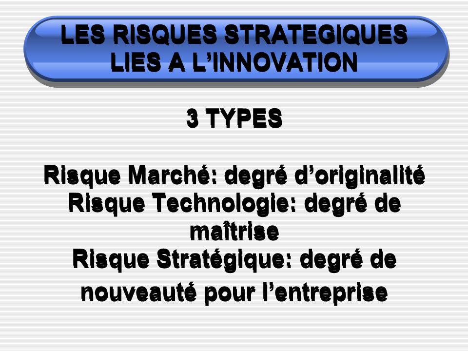 LES RISQUES STRATEGIQUES LIES A LINNOVATION 3 TYPES Risque Marché: degré doriginalité Risque Technologie: degré de maîtrise Risque Stratégique: degré de nouveauté pour lentreprise