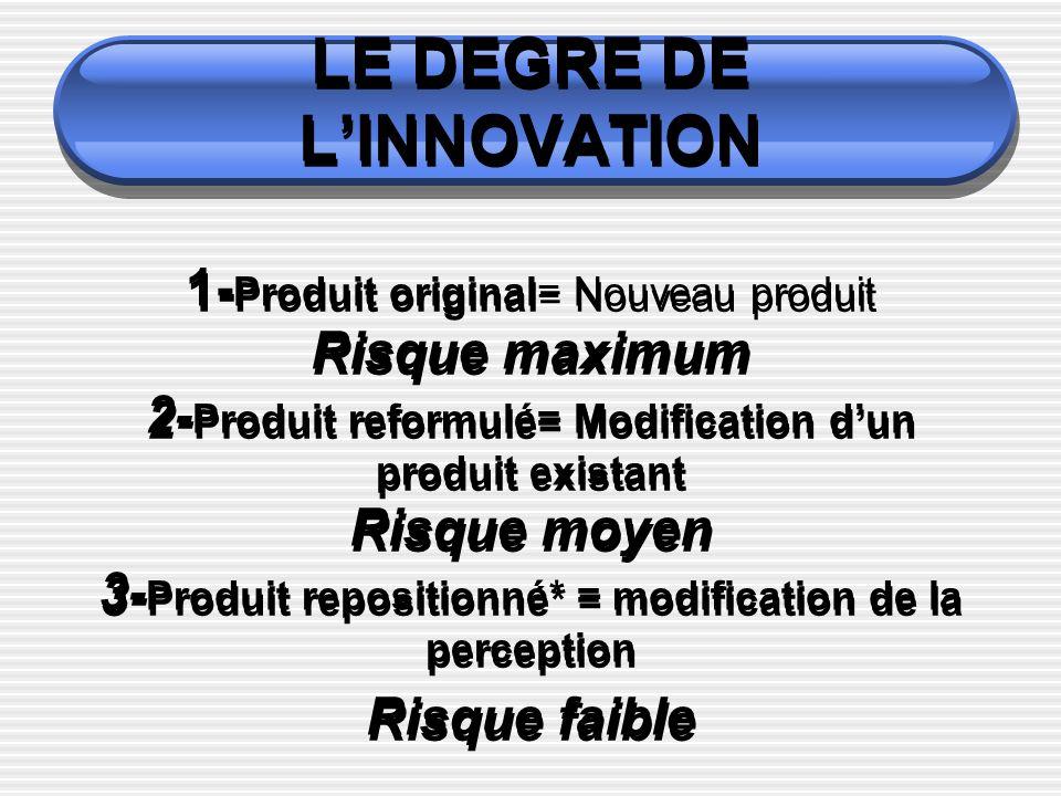 LE DEGRE DE LINNOVATION 1- Produit original= Nouveau produit Risque maximum 2- Produit reformulé= Modification dun produit existant Risque moyen 3- Pr