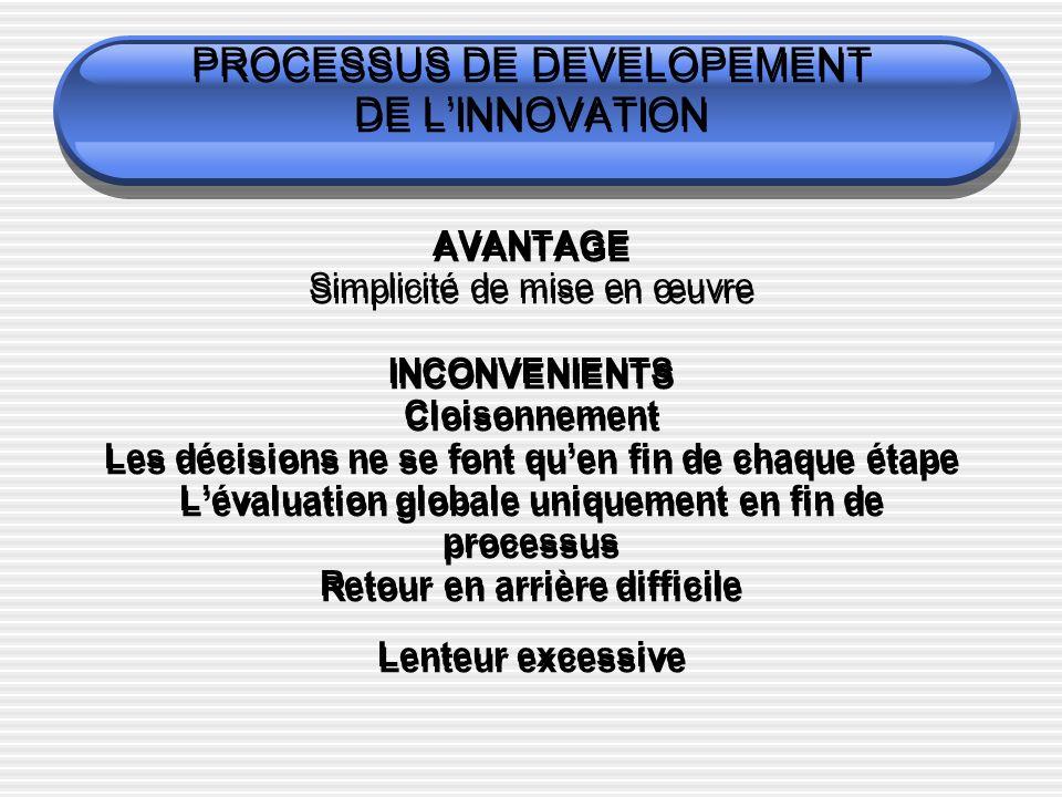PROCESSUS DE DEVELOPEMENT DE LINNOVATION AVANTAGE Simplicité de mise en œuvre INCONVENIENTS Cloisonnement Les décisions ne se font quen fin de chaque