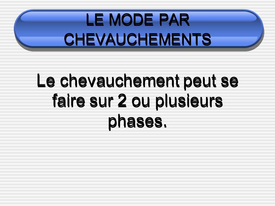 LE MODE PAR CHEVAUCHEMENTS Le chevauchement peut se faire sur 2 ou plusieurs phases.