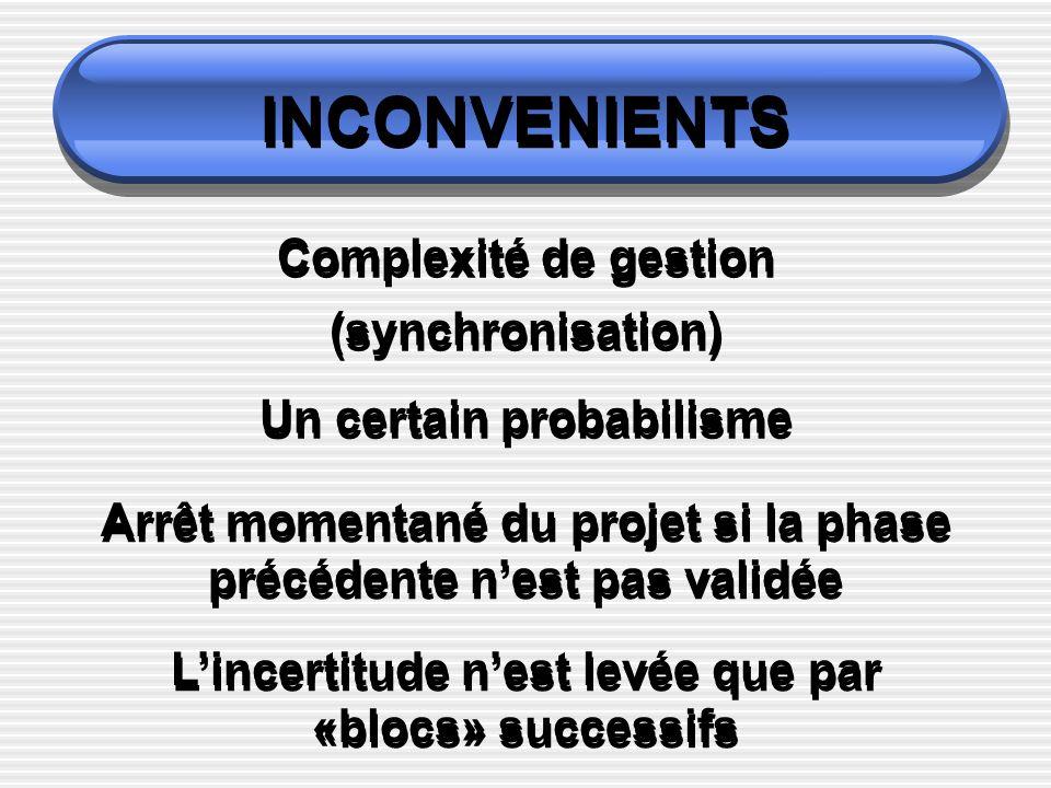 INCONVENIENTS Complexité de gestion (synchronisation) Un certain probabilisme Arrêt momentané du projet si la phase précédente nest pas validée Lincertitude nest levée que par «blocs» successifs