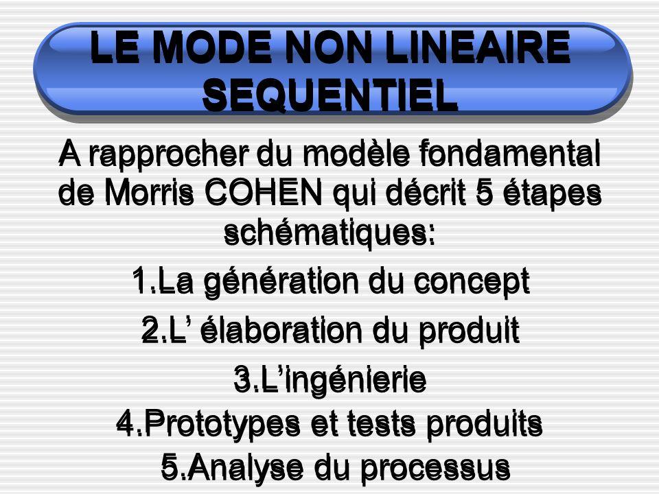 LE MODE NON LINEAIRE SEQUENTIEL A rapprocher du modèle fondamental de Morris COHEN qui décrit 5 étapes schématiques: 1.La génération du concept 2.L élaboration du produit 3.Lingénierie 4.Prototypes et tests produits 5.Analyse du processus