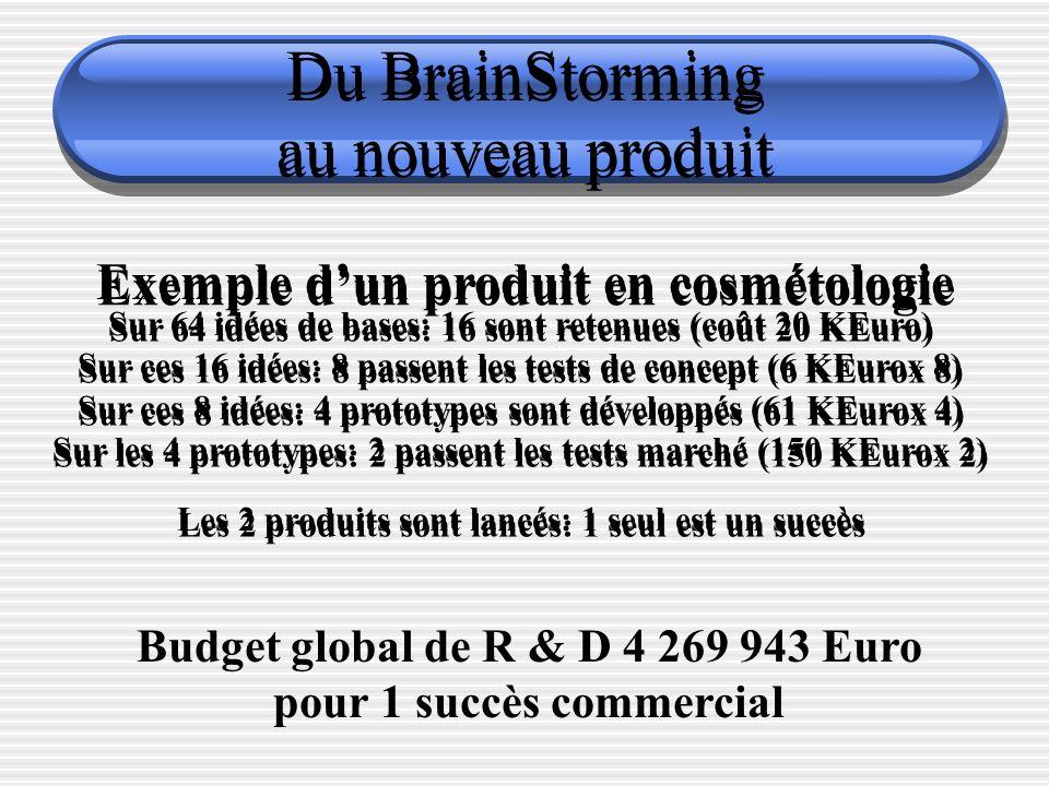 Du BrainStorming au nouveau produit Exemple dun produit en cosmétologie Sur 64 idées de bases: 16 sont retenues (coût 20 KEuro) Sur ces 16 idées: 8 passent les tests de concept (6 KEurox 8) Sur ces 8 idées: 4 prototypes sont développés (61 KEurox 4) Sur les 4 prototypes: 2 passent les tests marché (150 KEurox 2) Les 2 produits sont lancés: 1 seul est un succès Budget global de R & D 4 269 943 Euro pour 1 succès commercial