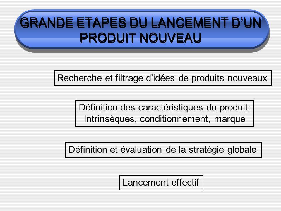 GRANDE ETAPES DU LANCEMENT DUN PRODUIT NOUVEAU Recherche et filtrage didées de produits nouveaux Définition des caractéristiques du produit: Intrinsèques, conditionnement, marque Définition et évaluation de la stratégie globale Lancement effectif