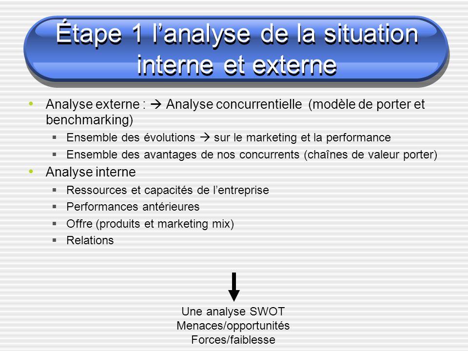 Étape 1 lanalyse de la situation interne et externe Analyse externe : Analyse concurrentielle (modèle de porter et benchmarking) Ensemble des évolutio