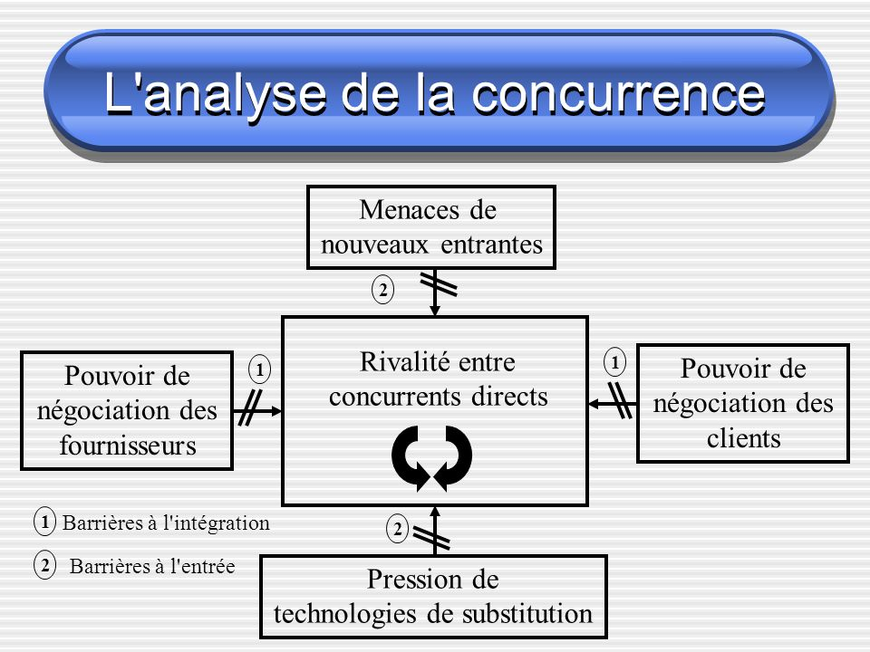 L'analyse de la concurrence 2 1 Rivalité entre concurrents directs Menaces de nouveaux entrantes Pression de technologies de substitution Pouvoir de n