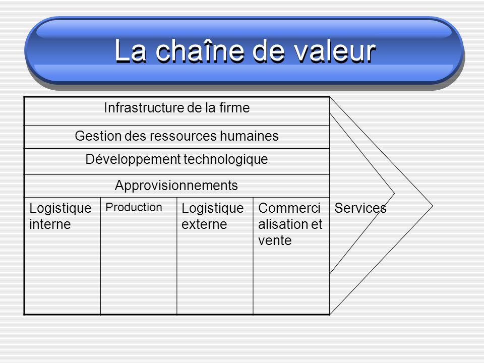 La chaîne de valeur Infrastructure de la firme Gestion des ressources humaines Développement technologique Approvisionnements Logistique interne Production Logistique externe Commerci alisation et vente Services
