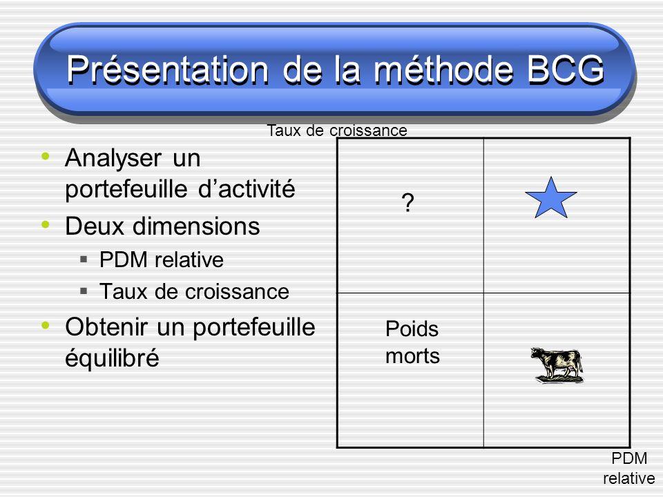 Présentation de la méthode BCG Analyser un portefeuille dactivité Deux dimensions PDM relative Taux de croissance Obtenir un portefeuille équilibré Taux de croissance PDM relative .