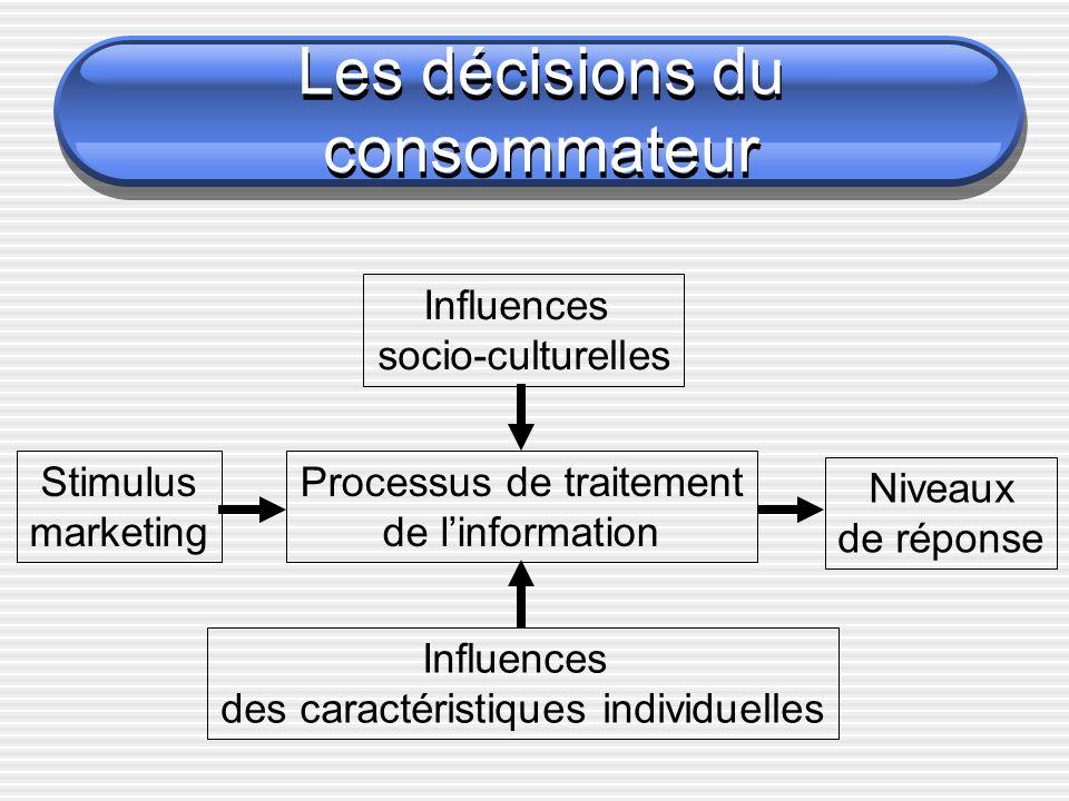 Les décisions du consommateur Processus de traitement de linformation Influences des caractéristiques individuelles Influences socio-culturelles Stimulus marketing Niveaux de réponse