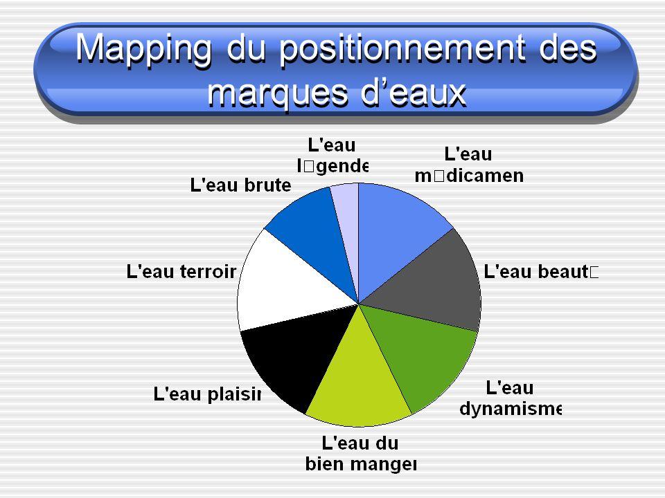Mapping du positionnement des marques deaux