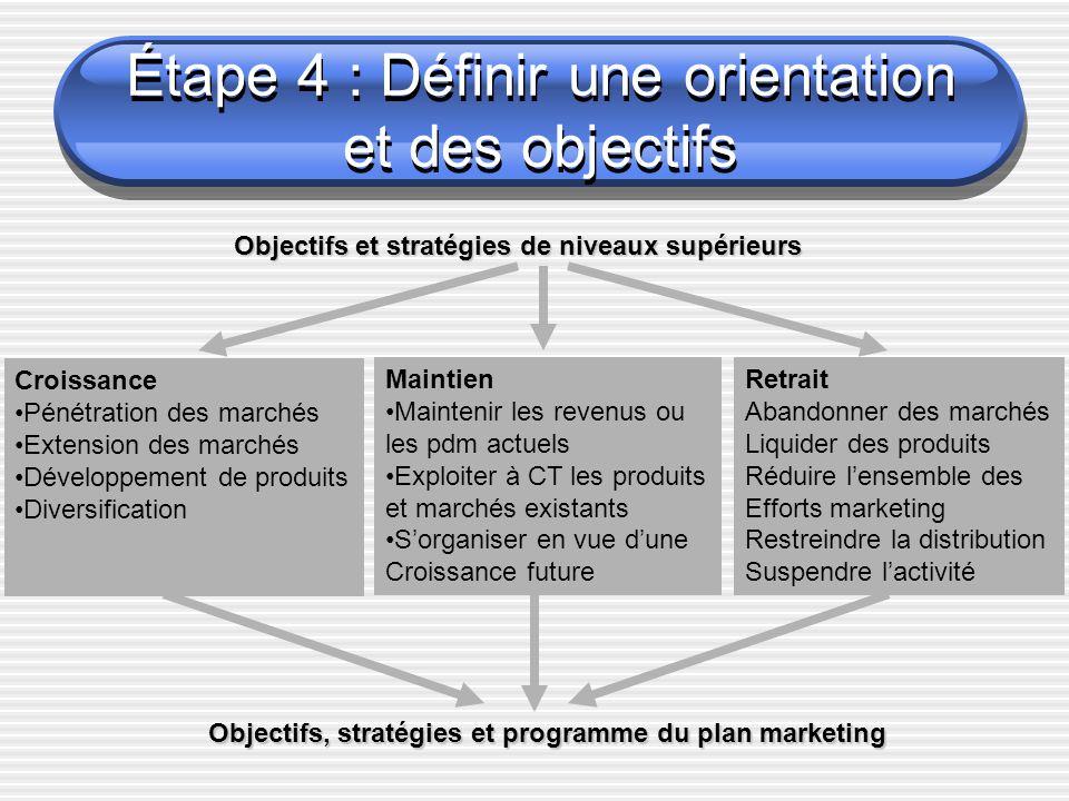 Étape 4 : Définir une orientation et des objectifs Croissance Pénétration des marchés Extension des marchés Développement de produits Diversification