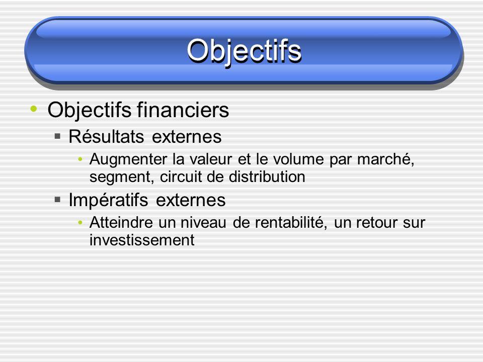 Objectifs Objectifs financiers Résultats externes Augmenter la valeur et le volume par marché, segment, circuit de distribution Impératifs externes Atteindre un niveau de rentabilité, un retour sur investissement