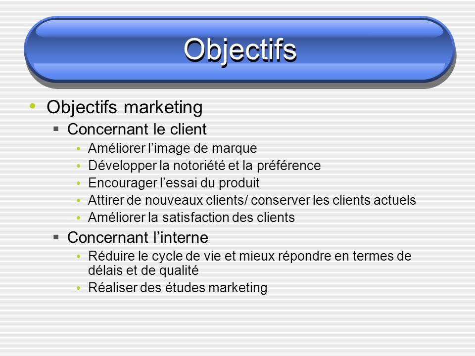 Objectifs Objectifs marketing Concernant le client Améliorer limage de marque Développer la notoriété et la préférence Encourager lessai du produit At