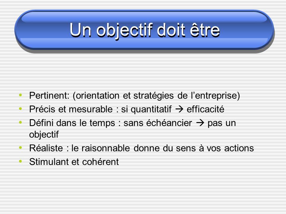 Un objectif doit être Pertinent: (orientation et stratégies de lentreprise) Précis et mesurable : si quantitatif efficacité Défini dans le temps : san