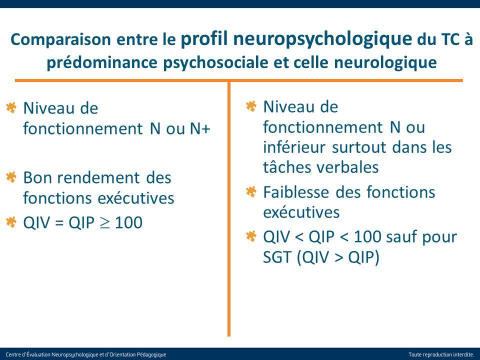 35 Niveau de fonctionnement N ou N+ Bon rendement des fonctions exécutives QIV = QIP 100 Comparaison entre le profil neuropsychologique du TC à prédom