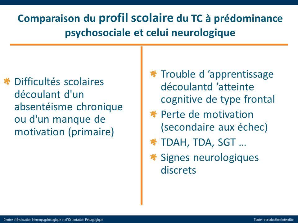 36 Difficultés scolaires découlant d'un absentéisme chronique ou d'un manque de motivation (primaire) Comparaison du profil scolaire du TC à prédomina
