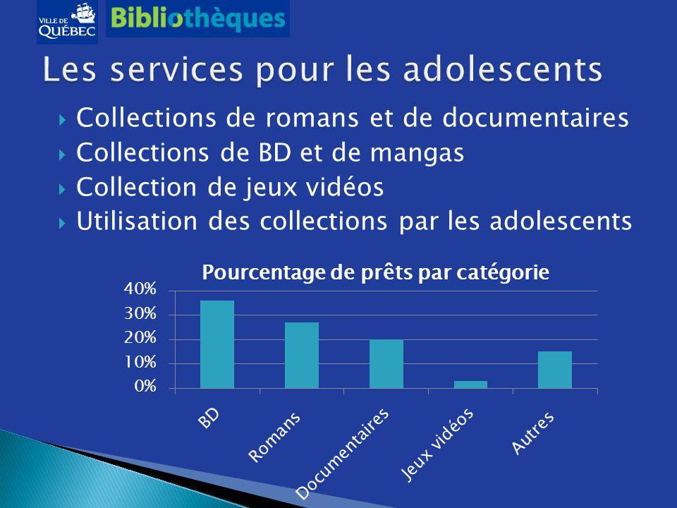 Collections de romans et de documentaires Collections de BD et de mangas Collection de jeux vidéos Utilisation des collections par les adolescents