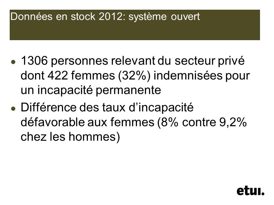 Données en stock 2012: système ouvert 1306 personnes relevant du secteur privé dont 422 femmes (32%) indemnisées pour un incapacité permanente Différe