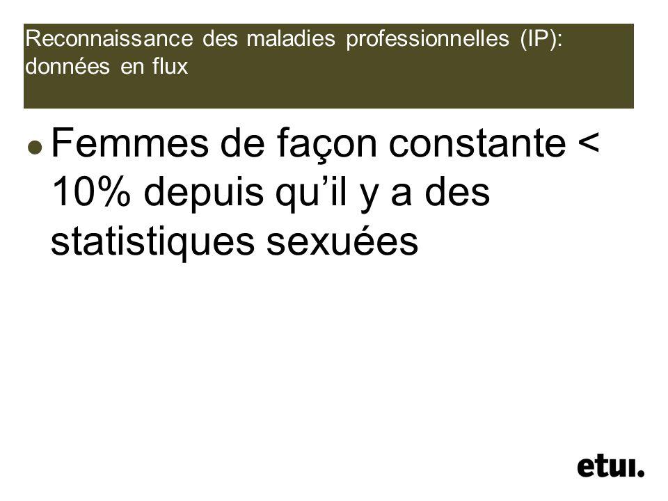 Reconnaissance des maladies professionnelles (IP): données en flux Femmes de façon constante < 10% depuis quil y a des statistiques sexuées