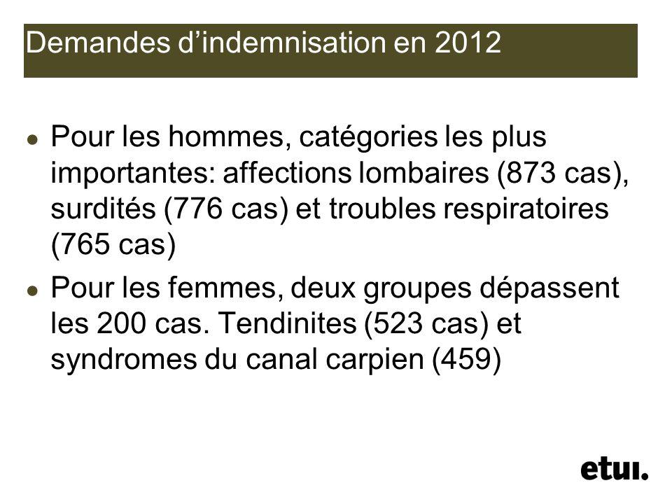 Demandes dindemnisation en 2012 Pour les hommes, catégories les plus importantes: affections lombaires (873 cas), surdités (776 cas) et troubles respi