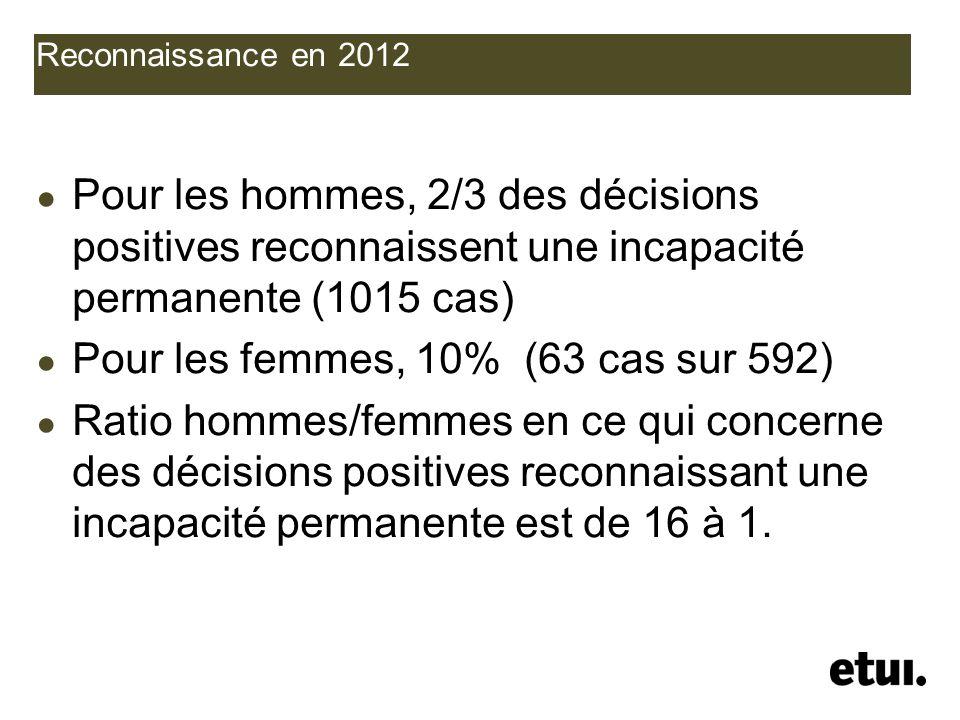 Reconnaissance en 2012 Pour les hommes, 2/3 des décisions positives reconnaissent une incapacité permanente (1015 cas) Pour les femmes, 10% (63 cas su