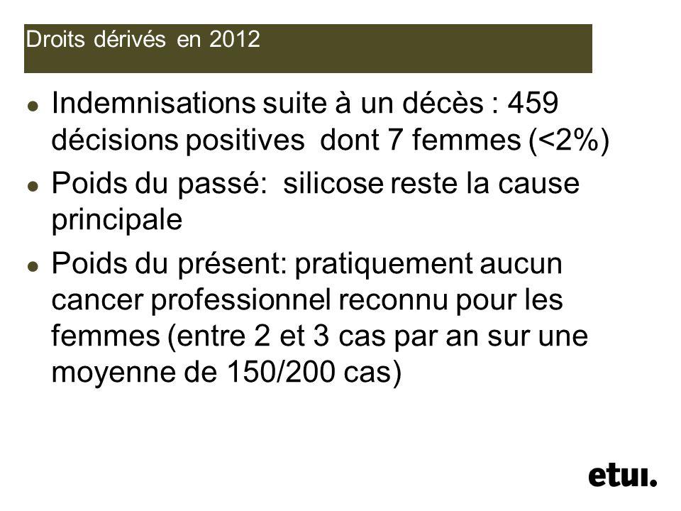 Droits dérivés en 2012 Indemnisations suite à un décès : 459 décisions positives dont 7 femmes (<2%) Poids du passé: silicose reste la cause principal