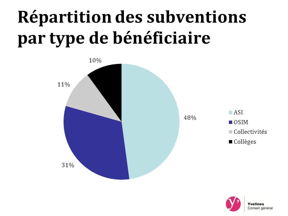 Répartition des subventions par type de bénéficiaire