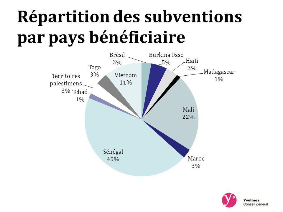 Répartition des subventions par pays bénéficiaire