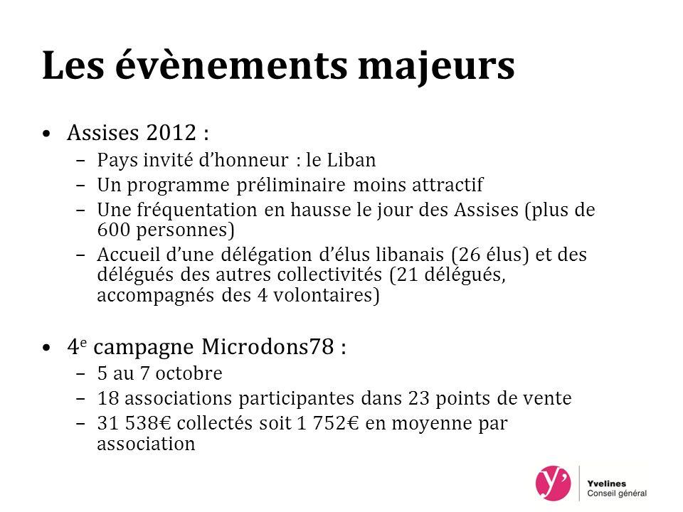 Les évènements majeurs Assises 2012 : –Pays invité dhonneur : le Liban –Un programme préliminaire moins attractif –Une fréquentation en hausse le jour des Assises (plus de 600 personnes) –Accueil dune délégation délus libanais (26 élus) et des délégués des autres collectivités (21 délégués, accompagnés des 4 volontaires) 4 e campagne Microdons78 : –5 au 7 octobre –18 associations participantes dans 23 points de vente –31 538 collectés soit 1 752 en moyenne par association