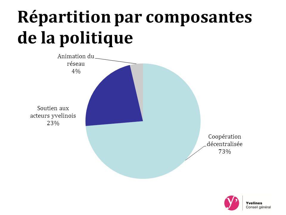 Répartition par composantes de la politique